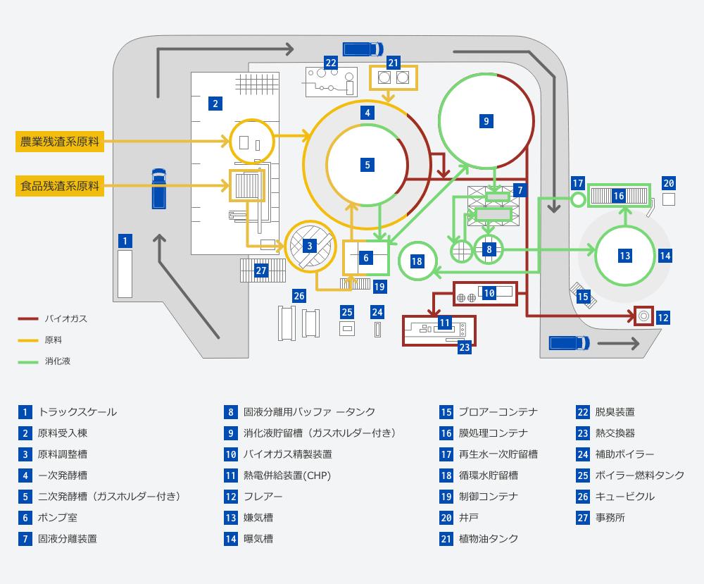 トーヨーバイオメタンガス発電所マップ