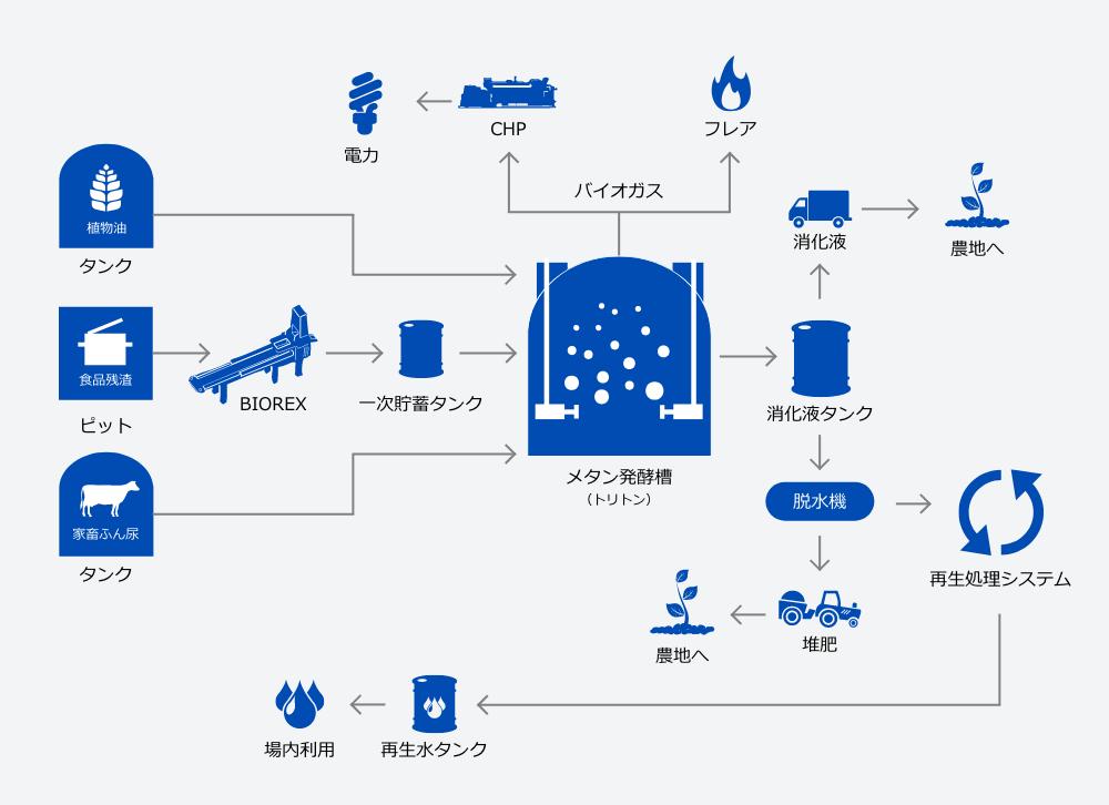 トーヨーバイオメタンガスサイクル
